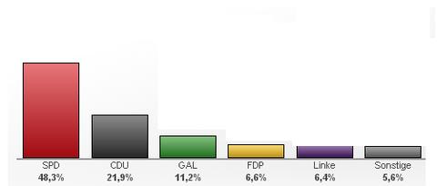 ドイツ・ハンブルク選挙結果