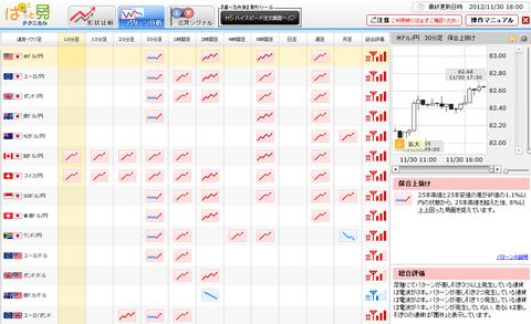 1130パターン分析ドル円研究所