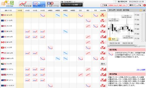 0925パターン分析ドル円研究所