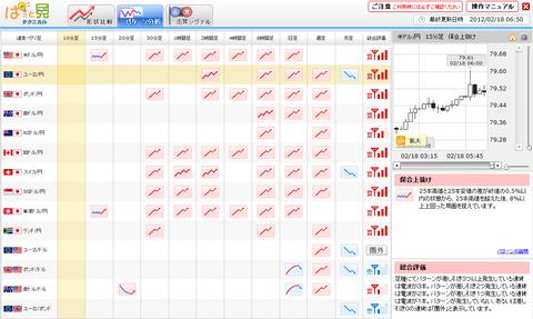 0218パターン分析ユーロ円研究所