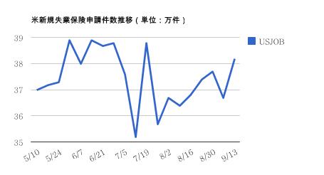 0920米新規失業保険申請件数・ドル円研究所