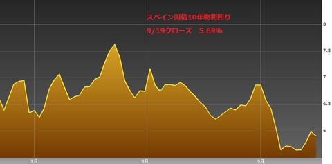 0920スペイン国債10年物利回り・ユーロ円研究所