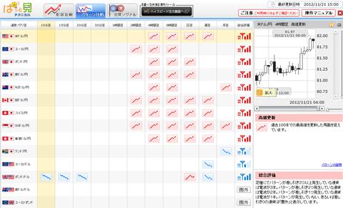 1121パターン分析ドル円研究所