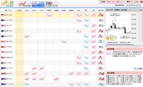 0426パターン分析ドル円研究所