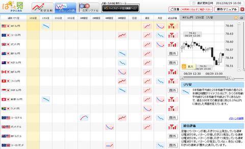 0829パターン分析ドル円研究所