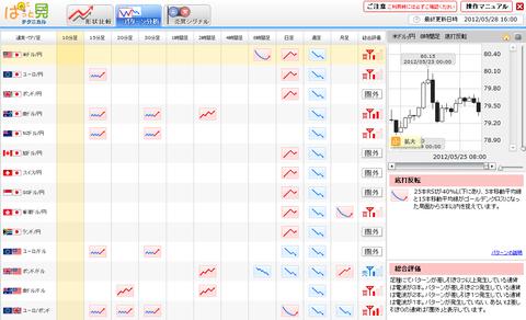 0528パターン分析ドル円研究所