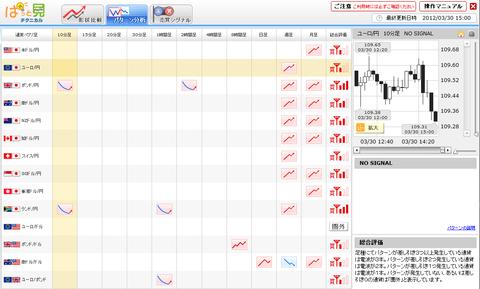 0330パターン分析ユーロ円研究所