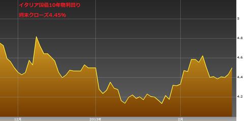 0223イタリア国債10年物利回り・ユーロ円研究所