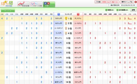 0630売買シグナルドル円研究所