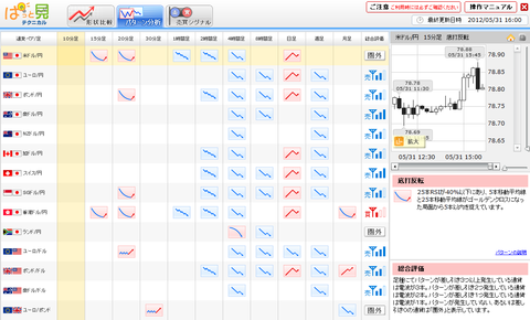 0531パターン分析ドル円研究所