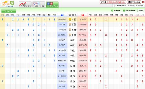 0426売買シグナルドル円研究所