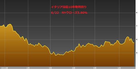 0623イタリア国債10年物利回り・ユーロ円研究所