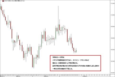 1119ユーロ円研究所