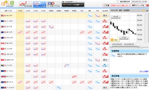 0731パターン分析ドル円研究所