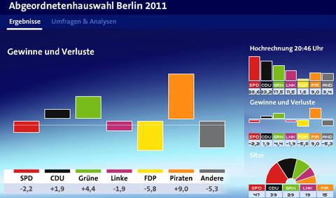 0919ベルリン州議会選挙2