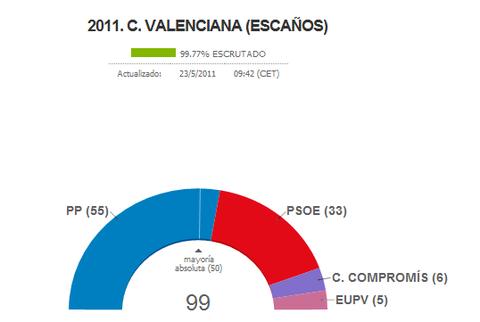 スペイン地方選挙・速報9