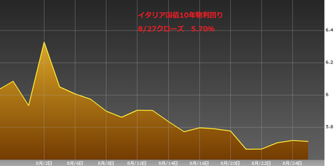 0828イタリア国債10年物利回り・ユーロ円研究所