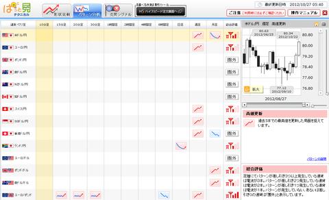 1027パターン分析ドル円研究所