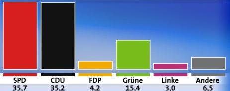ラインラント・ブファルツ州議会選挙・最終選挙結果