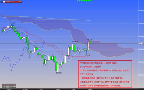 1029ユーロ円