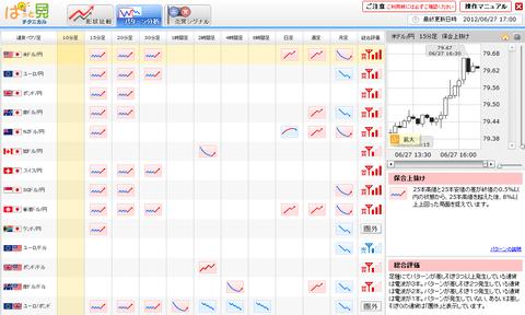 0627パターン分析ドル円研究所