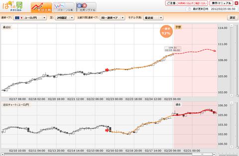 0225ぱっと見テクニカルユーロ円研究所