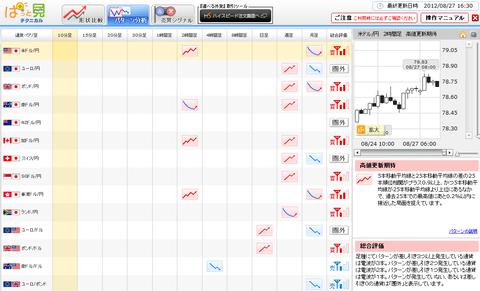 0827パターン分析ドル円研究所