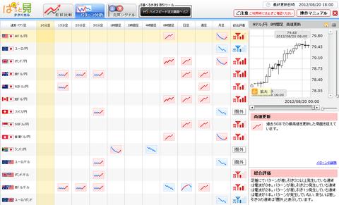 0820パターン分析ドル円研究所