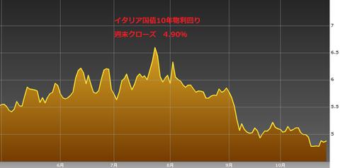 1027イタリア国債10年物利回り・ユーロ円研究所