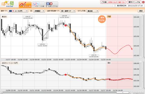 1125プライムFXぱっと見ユーロ円