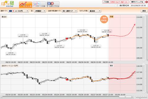 0829プライムFXぱっと見ユーロ円