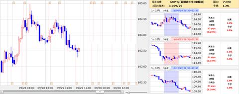 0929GDP対策チャートユーロ円