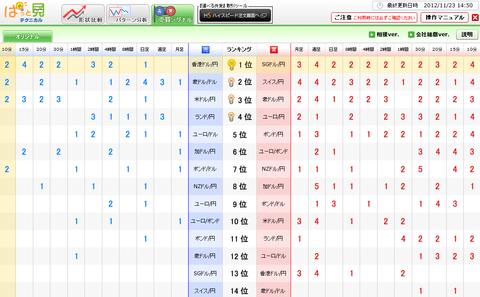 1123売買シグナルドル円研究所
