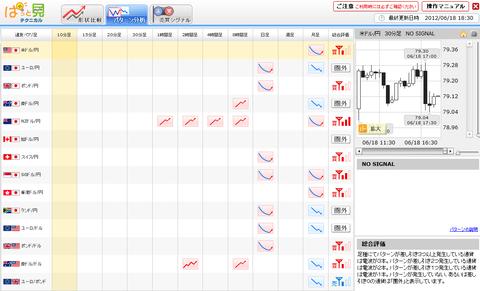 0618パターン分析ドル円研究所