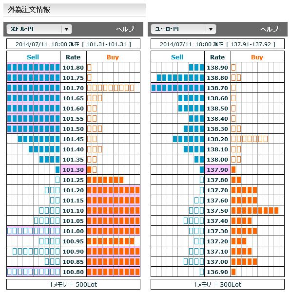 0711ドル円・ユーロ円外為注文情報18