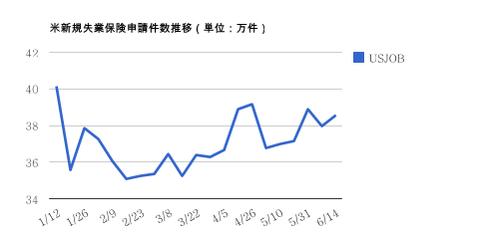 0621米新規失業保険申請件数・ドル円研究所