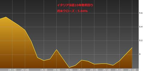 0324イタリア国債10年物利回り・ユーロ円研究所