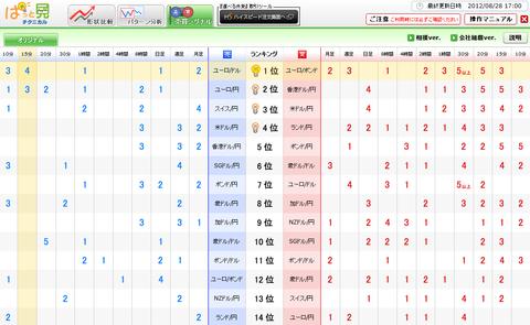 0828売買シグナルドル円研究所
