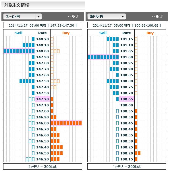 1127ユーロ円・豪ドル円外為注文情報