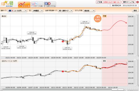 1029プライムFXぱっと見ユーロ円