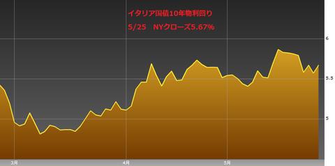 0526イタリア国債10年物利回り・ユーロ円研究所