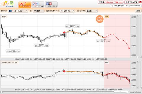0728プライムFXぱっと見ユーロ円