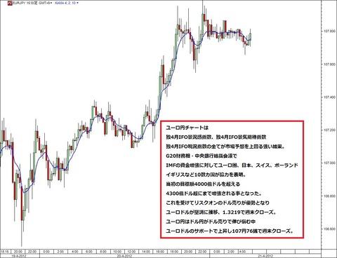 0421ユーロ円研究所