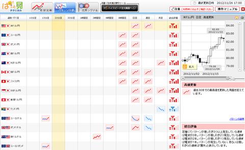 1126パターン分析ドル円研究所