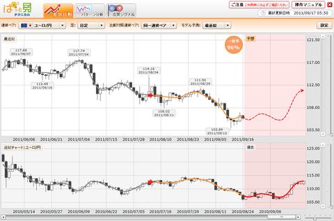 0917プライムFXぱっと見ユーロ円