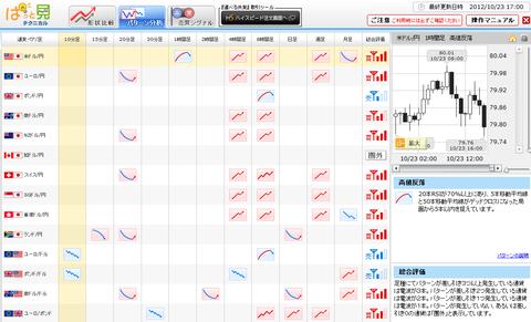 1023パターン分析ドル円研究所