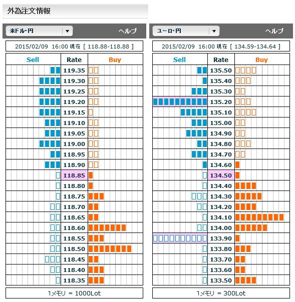 0209ドル円・ユーロ円外為注文情報16