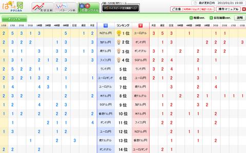 0121売買シグナルドル円研究所