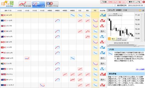 1029FXプライムパターン分析
