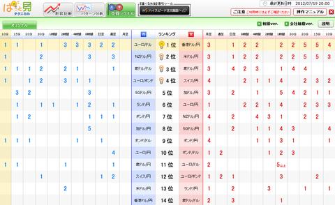 0719売買シグナルドル円研究所
